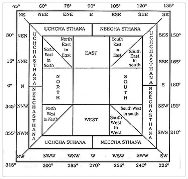 For wealthy and happy home apply the principles of vastu